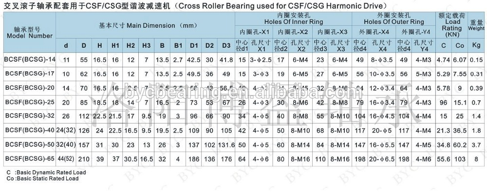 Cross Roller Bearing CSF CSG 2